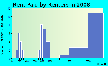 Rent paid by renters in 2009 in Wilmington Junction in Wilmington neighborhood in MA