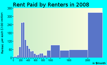 Rent paid by renters in 2009 in Prudential in Boston neighborhood in MA