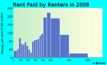 Rent paid by renters in 2009 in Wellington Hill in Mattapan neighborhood in MA