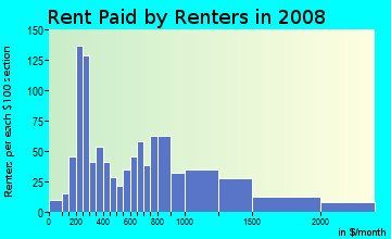 Rent paid by renters in 2009 in Mission Hill Projects in Boston neighborhood in MA