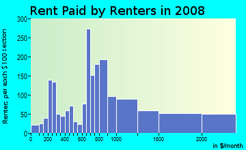 Rent paid by renters in 2009 in Medical Center Area in Boston neighborhood in MA