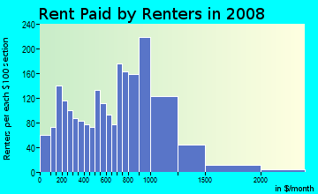 Rent paid by renters in 2009 in Sav-mor in Boston neighborhood in MA