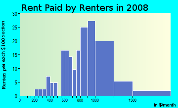Rent paid by renters in 2009 in Cleghorn in Fitchburg neighborhood in MA