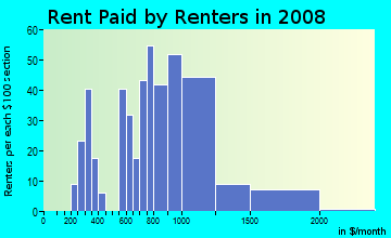 Rent paid by renters in 2009 in Goat Hill in Beverly neighborhood in MA