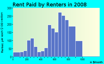 Rent paid by renters in 2009 in Cleghorn Area in Fitchburg neighborhood in MA