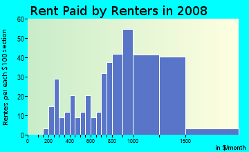 Rent paid by renters in 2009 in West Abington in Abington neighborhood in MA