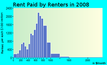 Rent paid by renters in 2009 in Fitchburg in Fitchburg neighborhood in MA