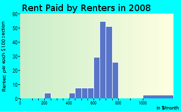 Rent paid by renters in 2009 in La Jolla Del Valle in Yuma neighborhood in AZ