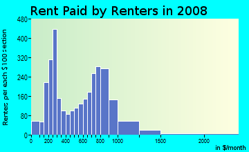 Rent paid by renters in 2009 in North Common in Lawrence neighborhood in MA
