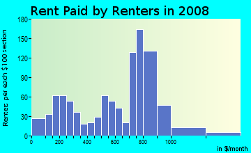 Rent paid by renters in 2009 in Car Barn in Leominster neighborhood in MA