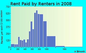 Rent paid by renters in 2009 in Centralville in Lowell neighborhood in MA