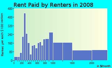 Rent paid by renters in 2009 in North Cambridge in Cambridge neighborhood in MA