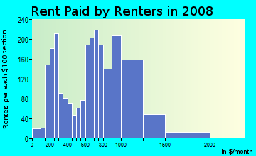 Rent paid by renters in 2009 in Sagamore Hill in Lynn neighborhood in MA