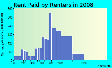 Rent paid by renters in 2009 in Pine Hill in Lynn neighborhood in MA