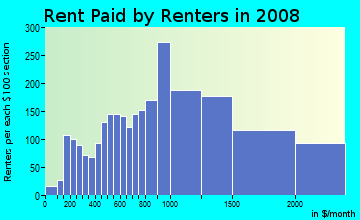 Rent paid by renters in 2009 in Hillside in Somerville neighborhood in MA