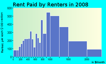 Rent paid by renters in 2009 in South Medford in Medford neighborhood in MA