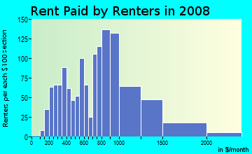 Rent paid by renters in 2009 in Brush Hill in Milton neighborhood in MA
