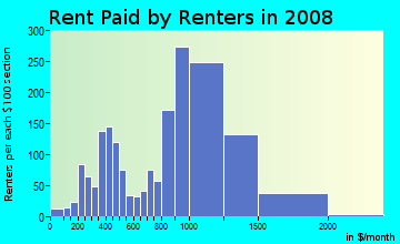 Rent paid by renters in 2009 in North Commons in Quincy neighborhood in MA