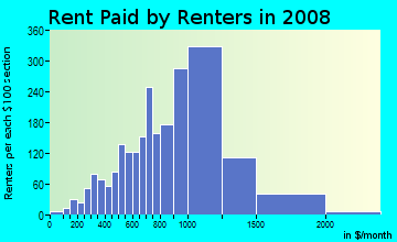 Rent paid by renters in 2009 in Norfolk Downs in Quincy neighborhood in MA