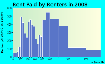 Rent paid by renters in 2009 in Quincy Point in Quincy neighborhood in MA