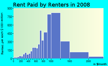 Rent paid by renters in 2009 in Grafton Hill in Worcester neighborhood in MA