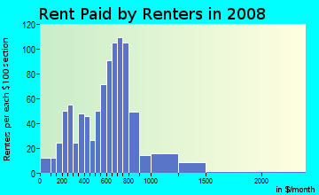 Rent paid by renters in 2009 in Arts District in Worcester neighborhood in MA