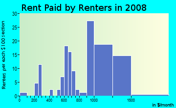 Rent paid by renters in 2009 in Osgood Park in Salem neighborhood in MA