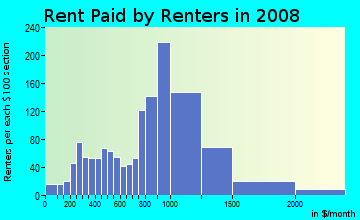 Rent paid by renters in 2009 in Chestnut Street in Salem neighborhood in MA