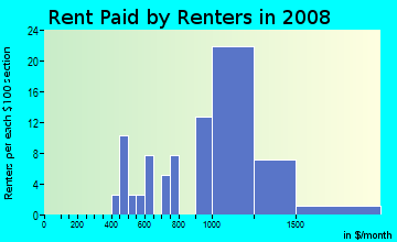 Rent paid by renters in 2009 in Bristow in Saugus neighborhood in MA