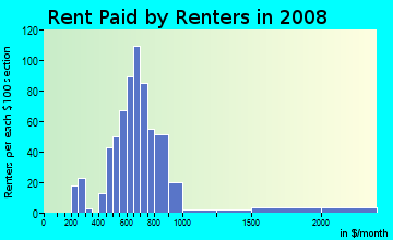 Rent paid by renters in 2009 in Westville Lake in Southbridge neighborhood in MA