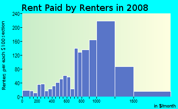 Rent paid by renters in 2009 in Neponset in Boston neighborhood in MA