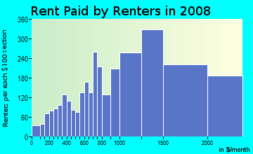 Rent paid by renters in 2009 in Oak Square in Brighton neighborhood in MA