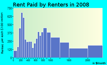 Rent paid by renters in 2009 in Mission Hill in Boston neighborhood in MA