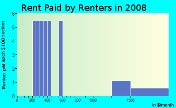 Rent paid by renters in 2009 in Habitat in Belmont neighborhood in MA