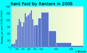Rent paid by renters in 2009 in Forestdale in Malden neighborhood in MA