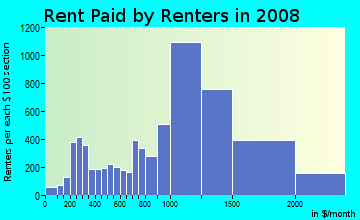 Rent paid by renters in 2009 in Bellingham Square in Chelsea neighborhood in MA