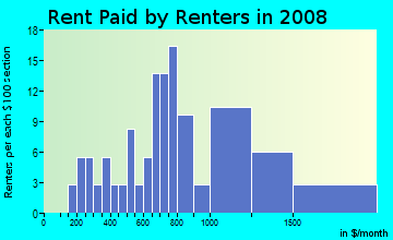 Rent paid by renters in 2009 in Woodville in Wakefield neighborhood in MA