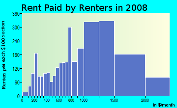 Rent paid by renters in 2009 in East Watertown in Watertown neighborhood in MA
