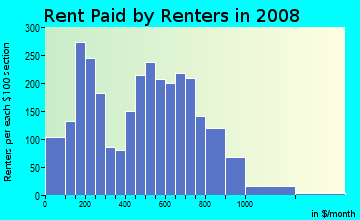 Rent paid by renters in 2009 in Ridgewood in Springfield neighborhood in MA