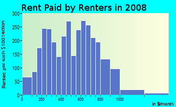 Rent paid by renters in 2009 in Six Corners in Springfield neighborhood in MA