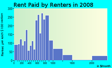 Rent paid by renters in 2009 in Bay in Springfield neighborhood in MA
