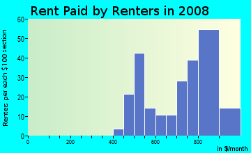 Rent paid by renters in 2009 in Hopkins Bayview in Baltimore neighborhood in MD