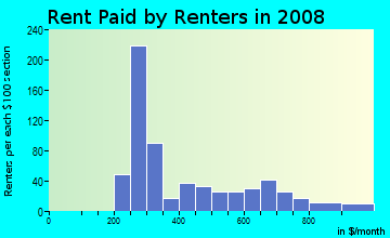 Rent paid by renters in 2009 in Armistead Gardens in Baltimore neighborhood in MD