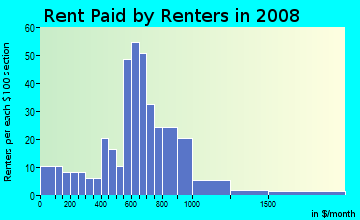 Rent paid by renters in 2009 in Ashburton in Baltimore neighborhood in MD