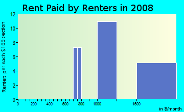 Rent paid by renters in 2009 in Bellona-Gittings in Baltimore neighborhood in MD
