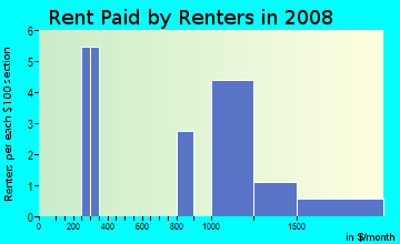 Rent paid by renters in 2009 in Desert Lakes Mobile Home in Yuma neighborhood in AZ