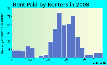 Rent paid by renters in 2009 in Biddle Street in Baltimore neighborhood in MD