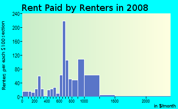 Rent paid by renters in 2009 in Beechfield in Baltimore neighborhood in MD