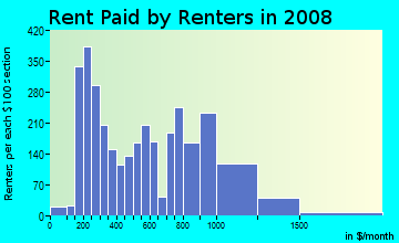 Rent paid by renters in 2009 in Broadway East in Baltimore neighborhood in MD