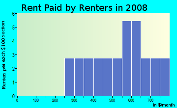 Rent paid by renters in 2009 in Cameron Village in Baltimore neighborhood in MD